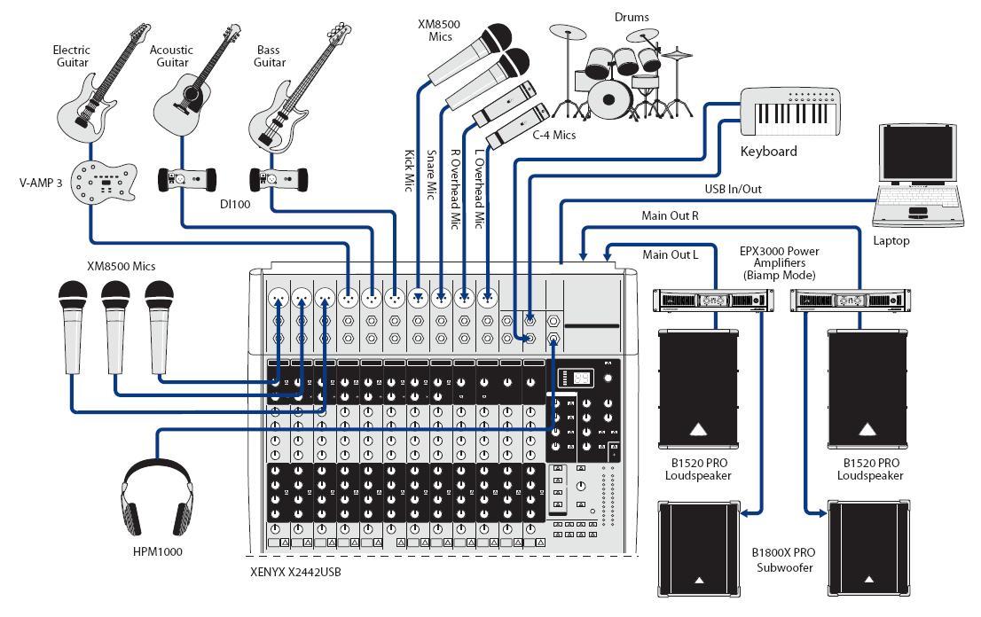 Схема подключений к микшерному пульту